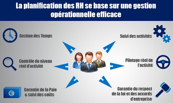 La planification des RH se base sur une gestion opérationnelle efficace