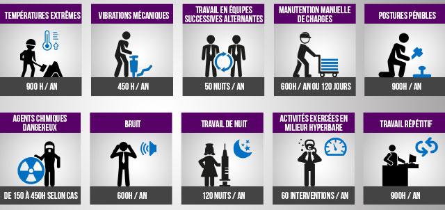 Gestion des Temps et pénibilité : les 10 facteurs de risque