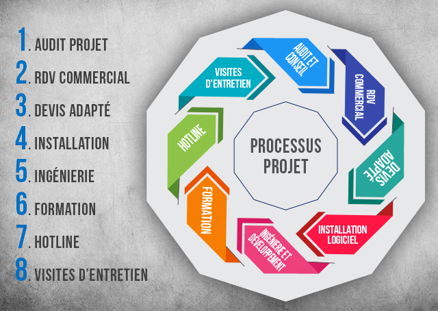 Processus projet deho systems